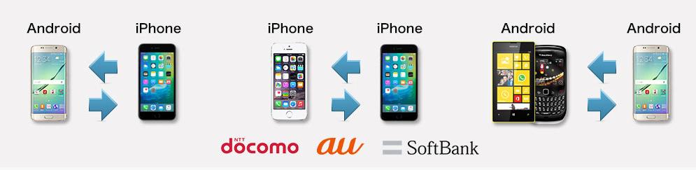 wondershareはiPhoneからAndroidにも、AndoroidからiOSへのデータ移行にも対応
