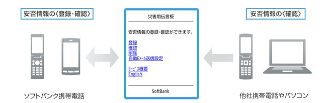 安否情報をソフトバンク携帯電話やパソコンなどから確認できる【災害用伝言板】