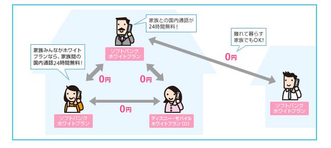 ホワイトプラン向けの家族割引【ホワイト家族24】のイメージ図